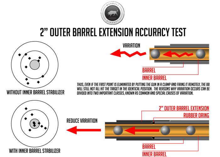 Madbull Outer Barrel Extension/Stabilizer